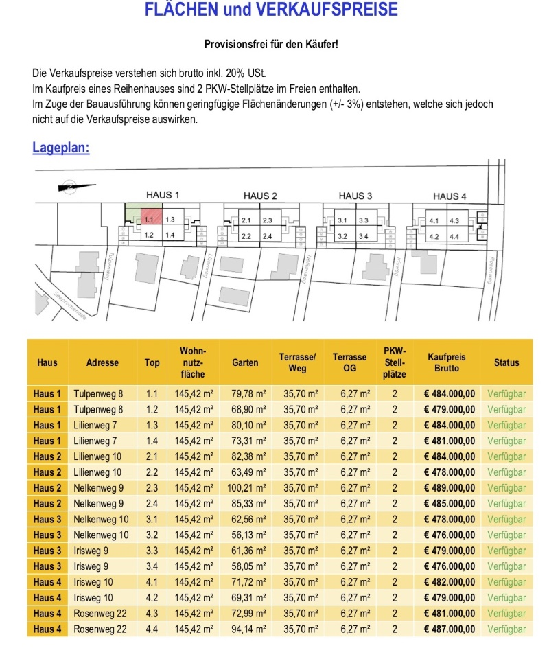 Flächen und Preise